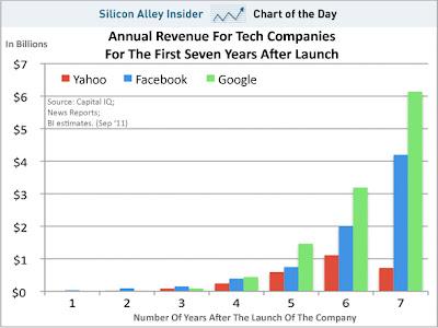 Visual Illusions: Google vs Facebook vs Yahoo