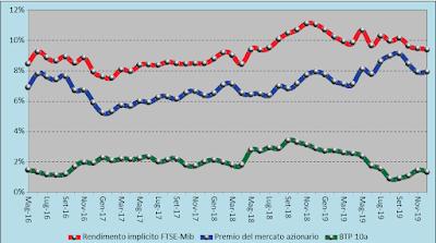 Trend rendimento atteso FTSE-Mib 03.01.2020