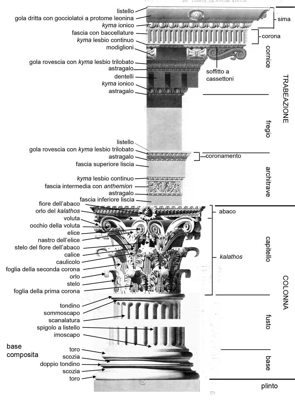 Storia dell 39 arte 1la 16 l 39 ordine corinzio for Colonne esterne di stile dell artigiano