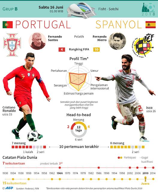 Ronaldo Hat-trick, Portugal Vs Spanyol Berakhir Imbang 3-3