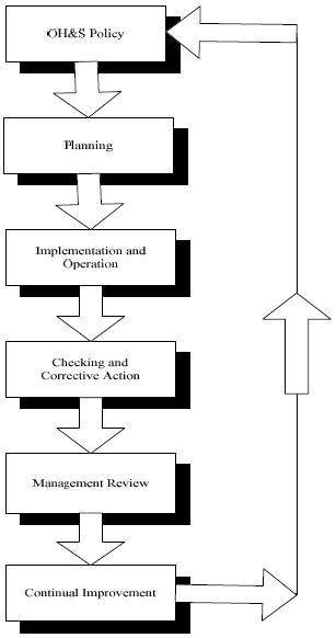 Gambaran OHSAS 18001 : 2007
