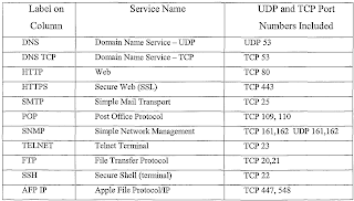 List of TCP and UDP port numbers