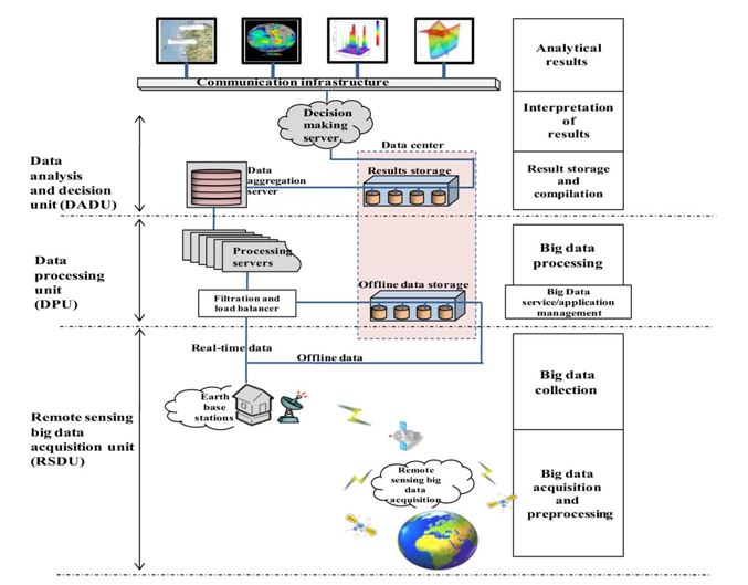 students project: Real-Time Big Data Analytical Architecture for