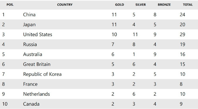 Tokyo Olympics 2021 Medal count July 28