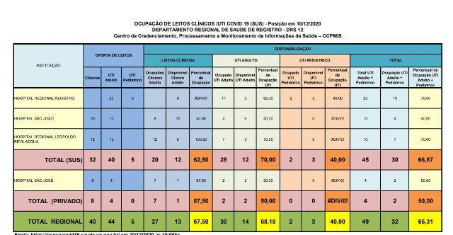 Ocupação de leitos de UTI Adulto esta em 70 por cento no Vale do Ribeira neste 10/12
