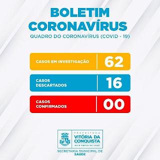 Não há nenhum caso de Coronavírus