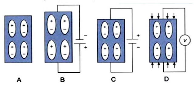 Karakteristik Piezoelektrik