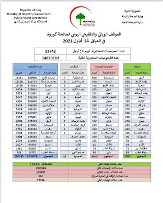 الموقف الوبائي والتلقيحي اليومي لجائحة كورونا في العراق ليوم الثلاثاءالمرافق ١٤ ايلول ٢٠٢١