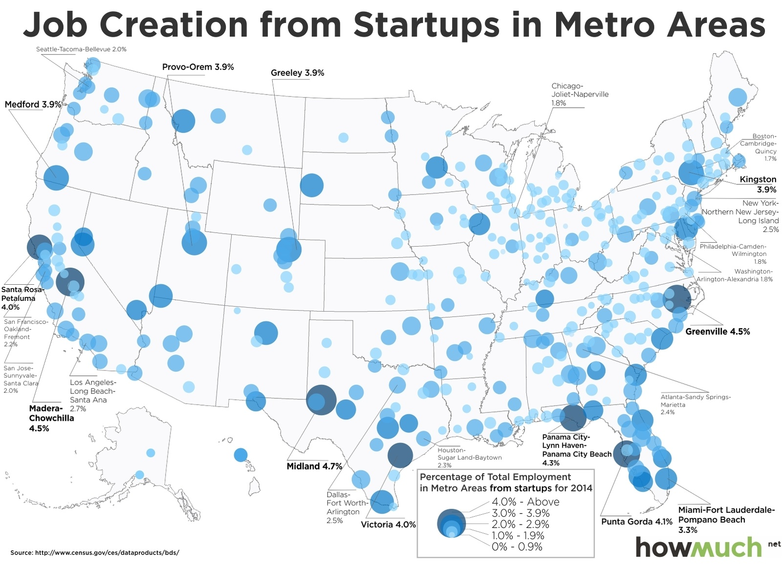 Job creation from Startups in United States Metro Areas