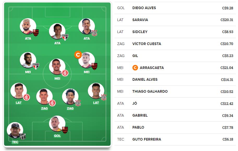 O Dream Team está escalado para a quarta rodada do Cartola FC buscando novamente a mitada