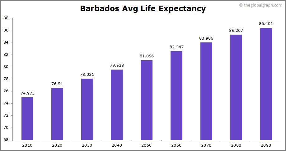 Barbados  Avg Life Expectancy