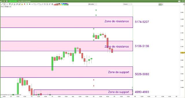 Plan de trade bilan 04/11/18 cac 40