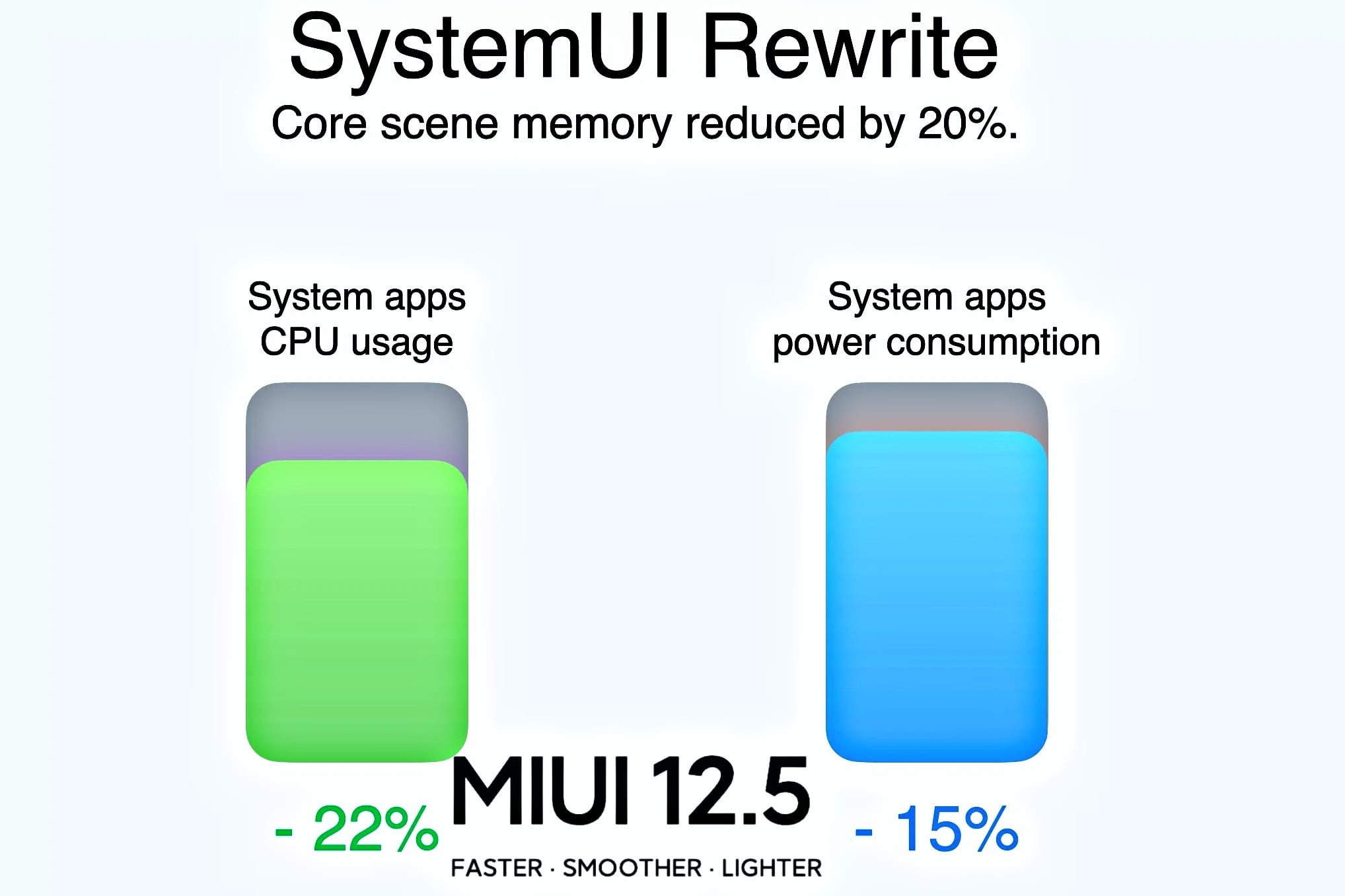 features of miui 12.5