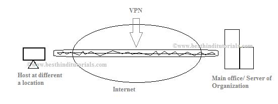 pptp virtual private network vpn network diagram