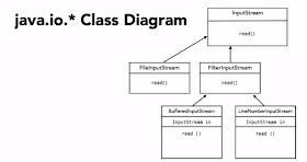 Decorator Design Pattern in Java with Example | Java67