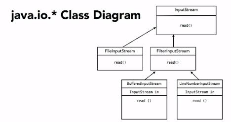 decorator design pattern example in Java