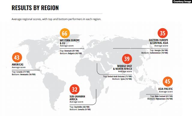هولندا واحدة من أقل البلدان فسادا في العالم والدول العربية الآكثر فساداً