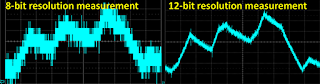 Signal measured by 8-bit and 12-bit oscilloscope.