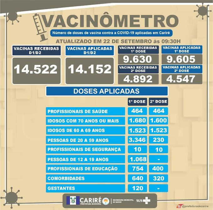 Números do Vacinômetro deste dia 22/09, até às 09h10, em Cariré