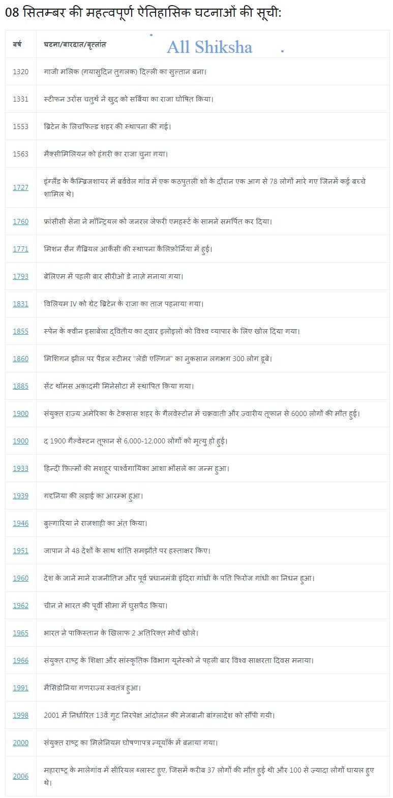 History of 08 September