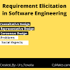 requirement elicitation techniques in software engineering