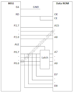 8051 External Data Memory Interfacing - ROM