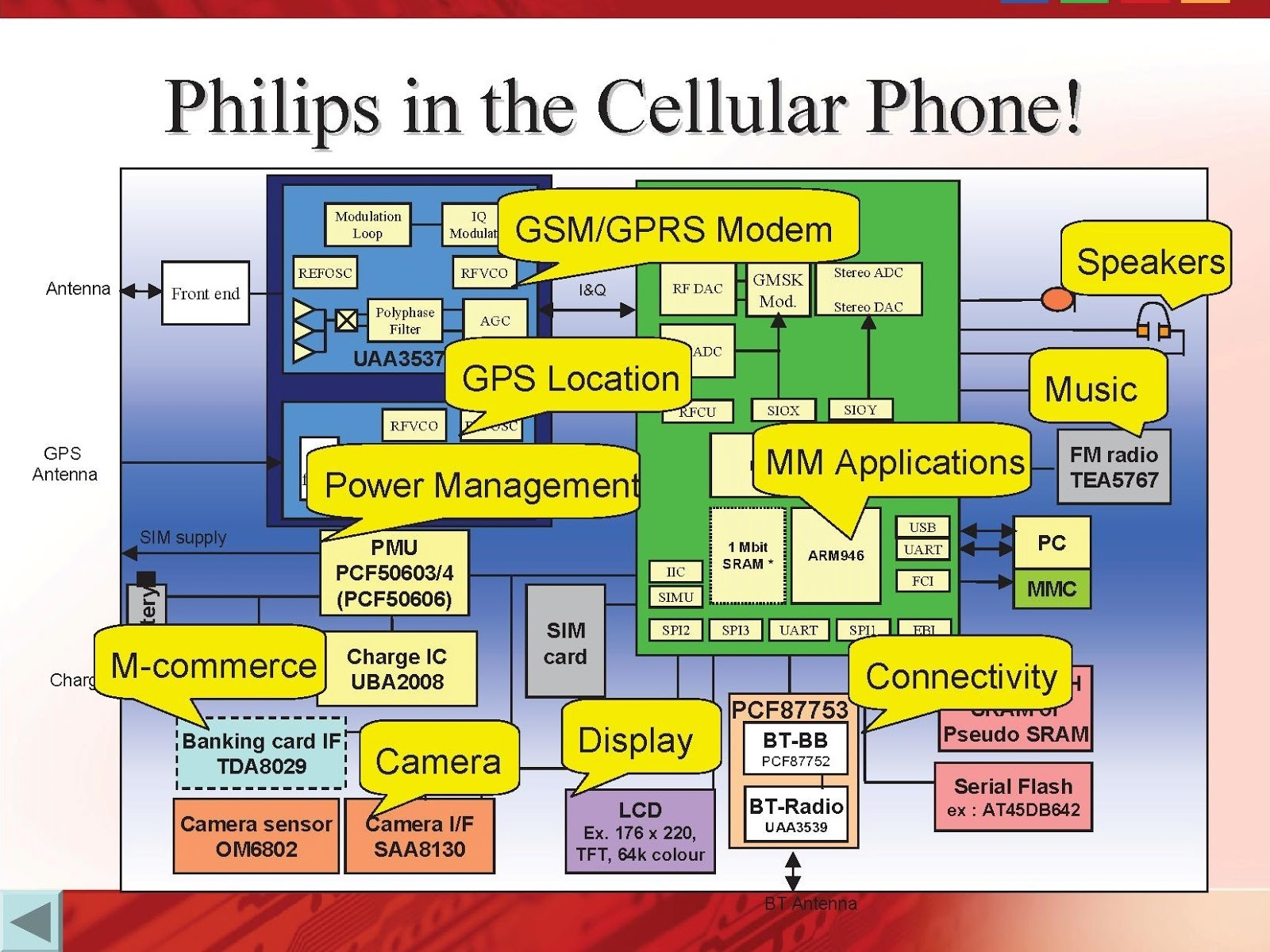 Mobile Phone Block Diagram  Computer Knowledge Blog