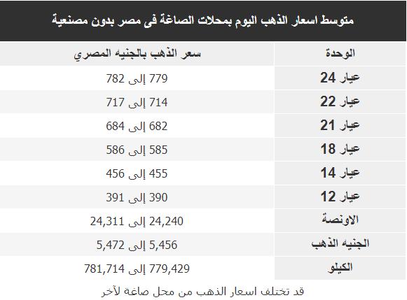 اسعار الذهب اليوم فى مصر Gold الاحد 19 يناير 2020
