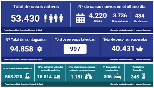 😷🇨🇱 Coronavirus: Reporte Nacional 29 de Mayo | 53 fallecidos