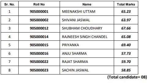 HPSSC Hamirpur Medical Laboratory Technician Grade-II (Post Code: 905) Final Result 2021