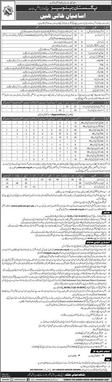New Jobs in Pakistan Railways Jobs 2018