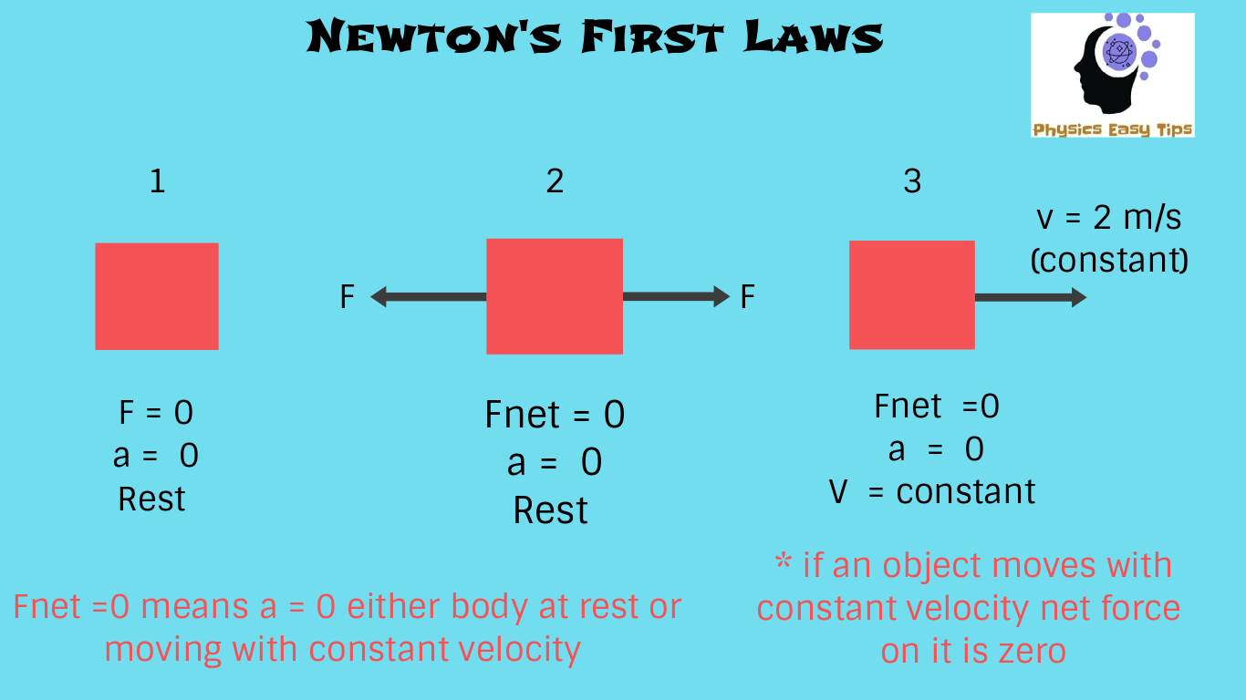 Newton S Law Of Motion And Law Of Inertia Physics Easy Tips