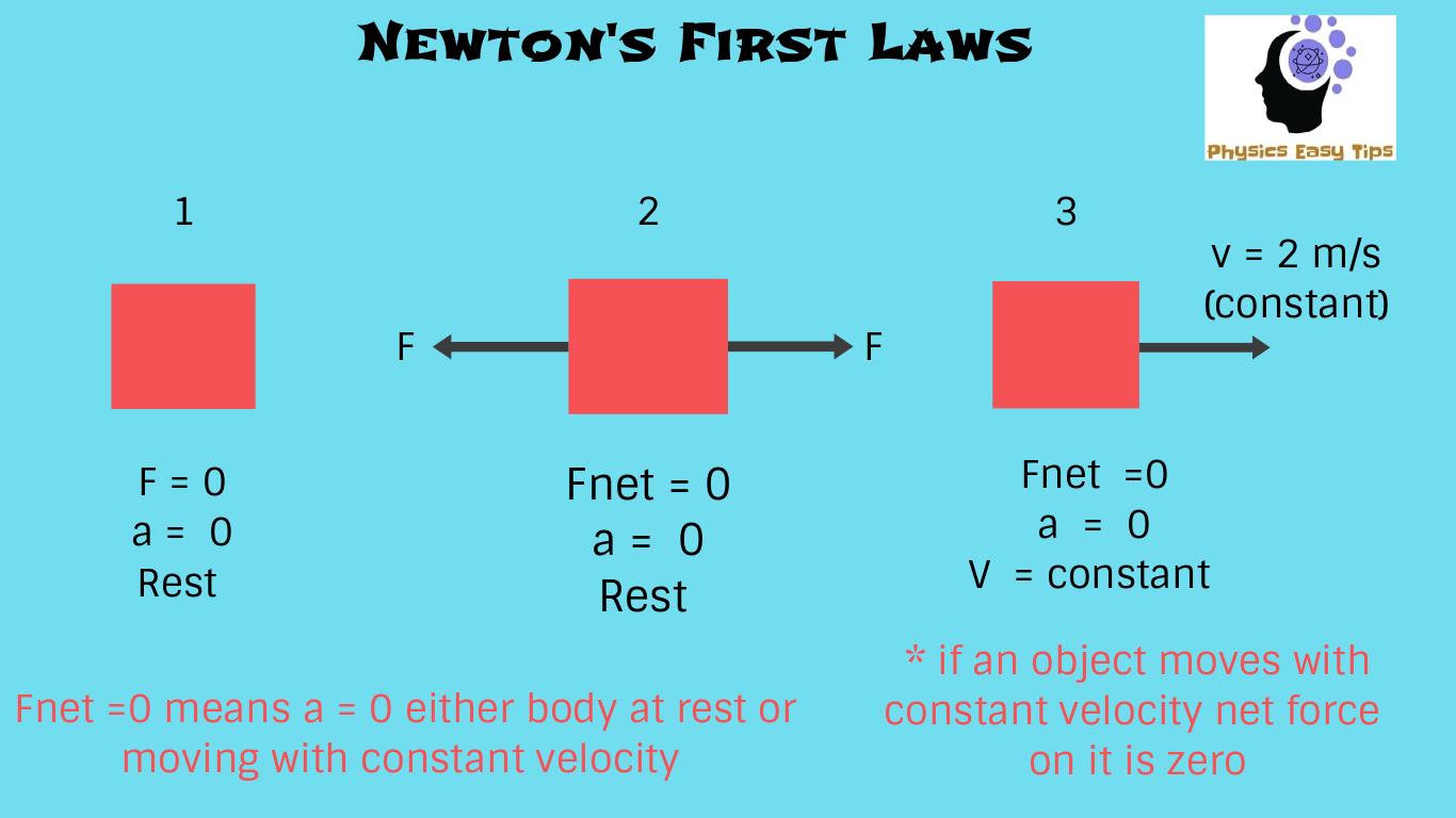 medium resolution of netton s law of motion and law of inertia law of inertia newtons 2nd law