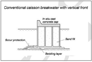 Breakwater sisi tegak, caisson