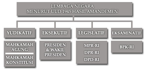 lembaga negara