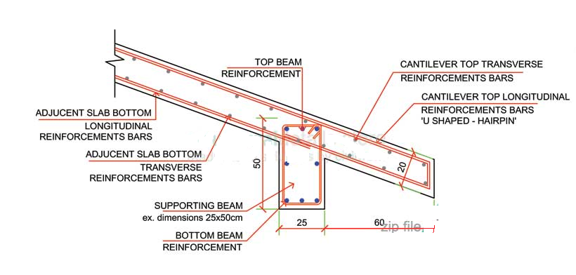 Reinforcement Details Of Sloped Concrete Roof Civil Prodyogi