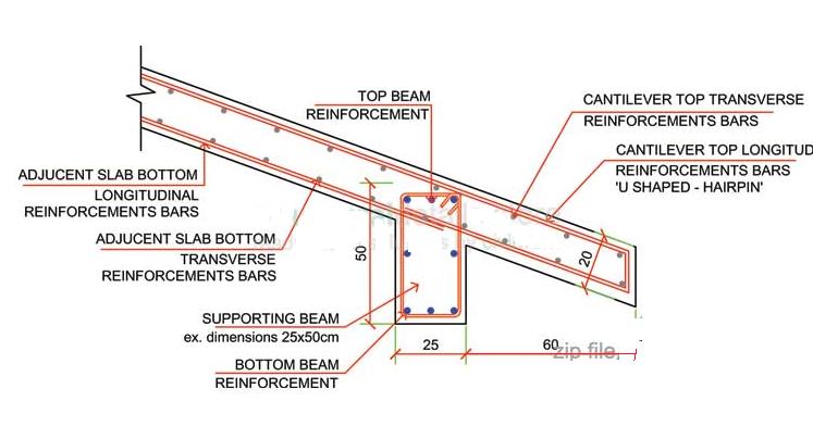 Reinforcement Details of Sloped Concrete Roof - CIVIL PRODYOGI