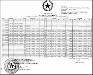 Download Perpres No 98 tahun 2020 Pdf gaji tunjangan pppk
