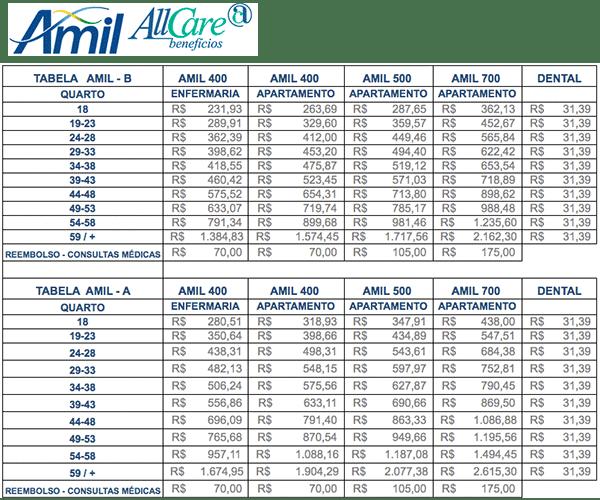 Tabela de Preços Amil DF