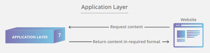 Pengertian 7 OSI Layer dan Fungsinya - Teknolalat
