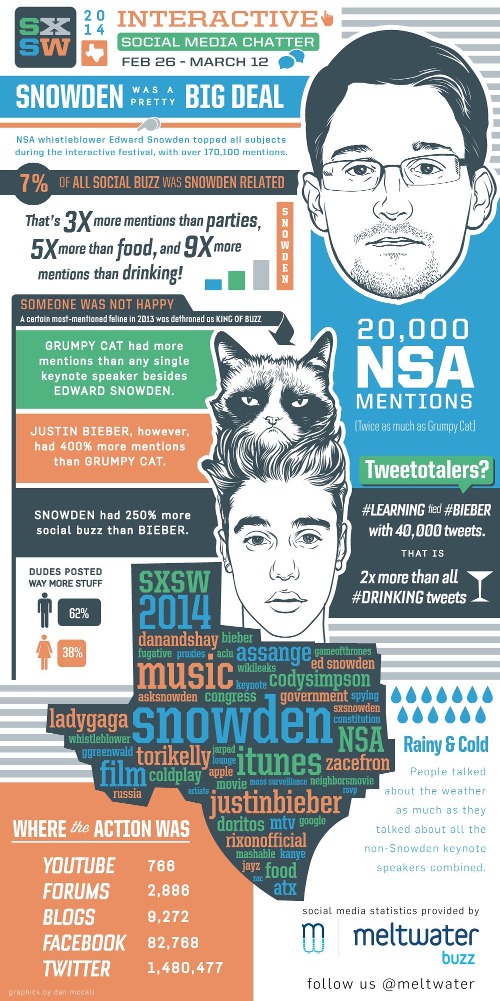 Snowden Was A Prettey Big Deal - SXSW 2014 Interactive Social Media Chatter - infographic