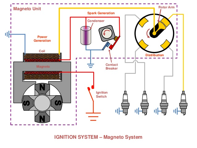 magneto ignition system parts working principle advantages and disadvantages with