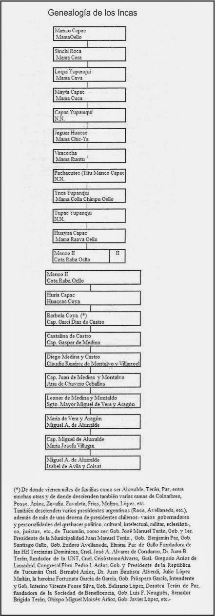 Genealogía De Los Incas Historia Y Genealogía Hispanoamericana