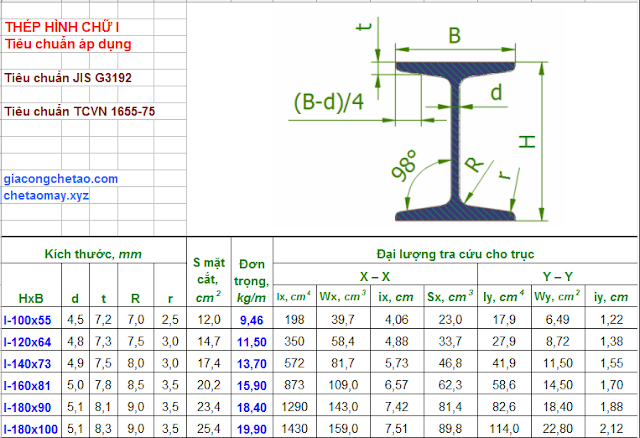 Thông số kích thước thép hình chữ I