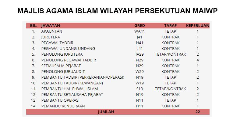 Jawatan Kosong di Majlis Agama Islam Wilayah Persekutuan MAIWP