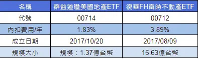 reits:台灣的兩檔reitsetf