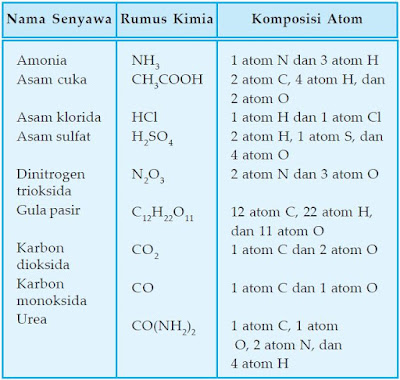 Nama senyawa dan rumus kimianya.