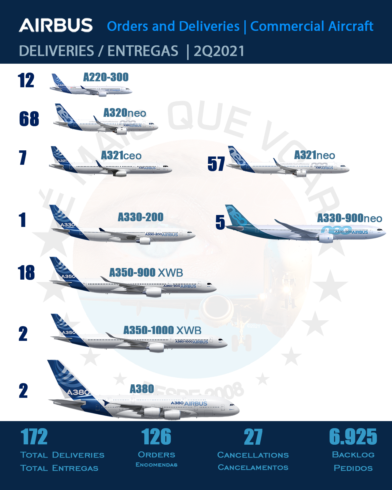 Airbus -  deliveries in the second quarter of 2021 (2Q21)
