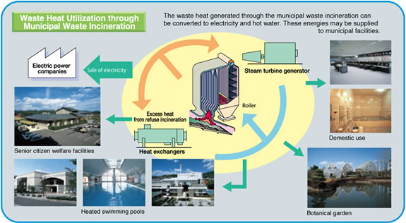 Power+Generation+from+Waste