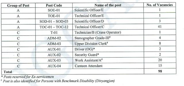 Indira Gandhi Centre for Atomic Research (IGCAR) Recruitment (337 Scientific Officer & Various Posts)